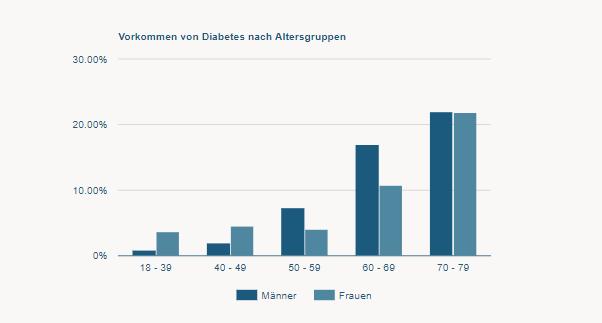 Diabetes Häufigkeit